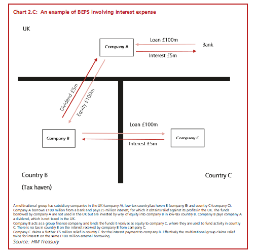 Action by Action – UK activity in response to the BEPS ...